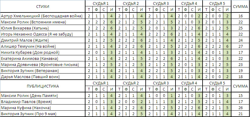 таблица конкурса Мы помним-2017