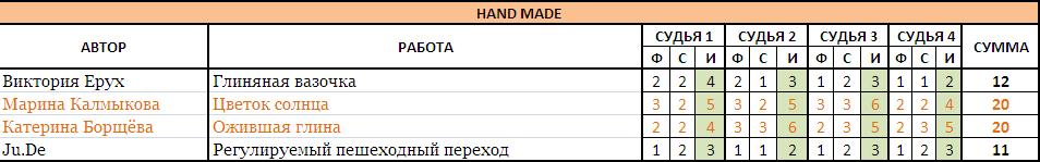 HAND MADE без границ-2017