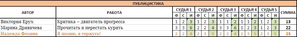ПУБЛИЦИСТИКА без границ-2017