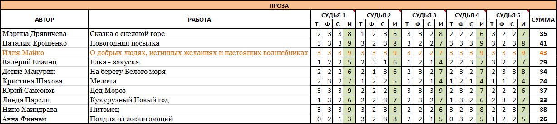 ПРОЗА Зимние сказки-2018