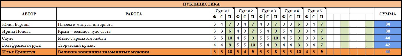 ПУБЛИЦИСТИКА Без границ 2018